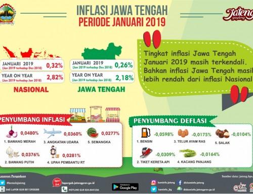 Tingkat Inflasi Jawa Tengah Januari 2019 Masih Terkendali