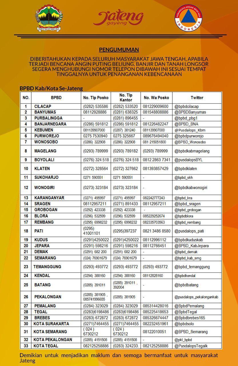 Nomor Telepon Bpbd Kab Kota Se Jateng Ppid Jateng